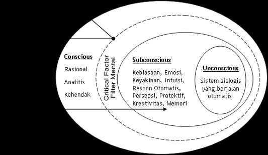 The Mind Model